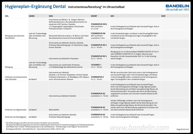 bandelincom_hygieneplan_ergaenzung_dental